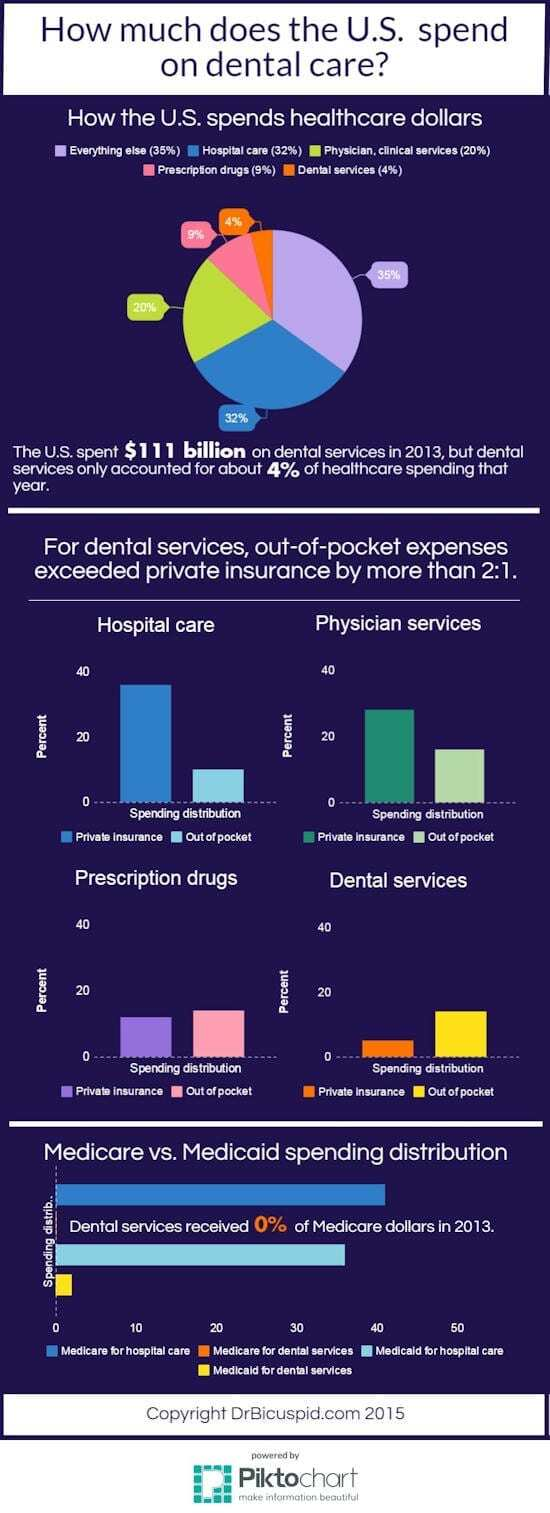 Dental spending in America